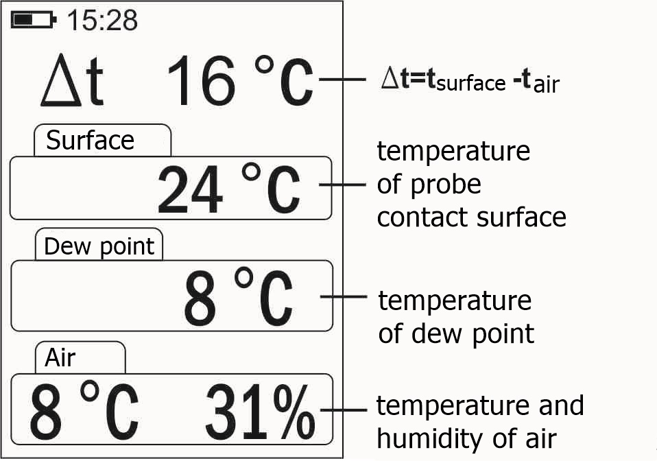 Temperature_Humidity_Dew Point Temperature_Surface Contact Temperature